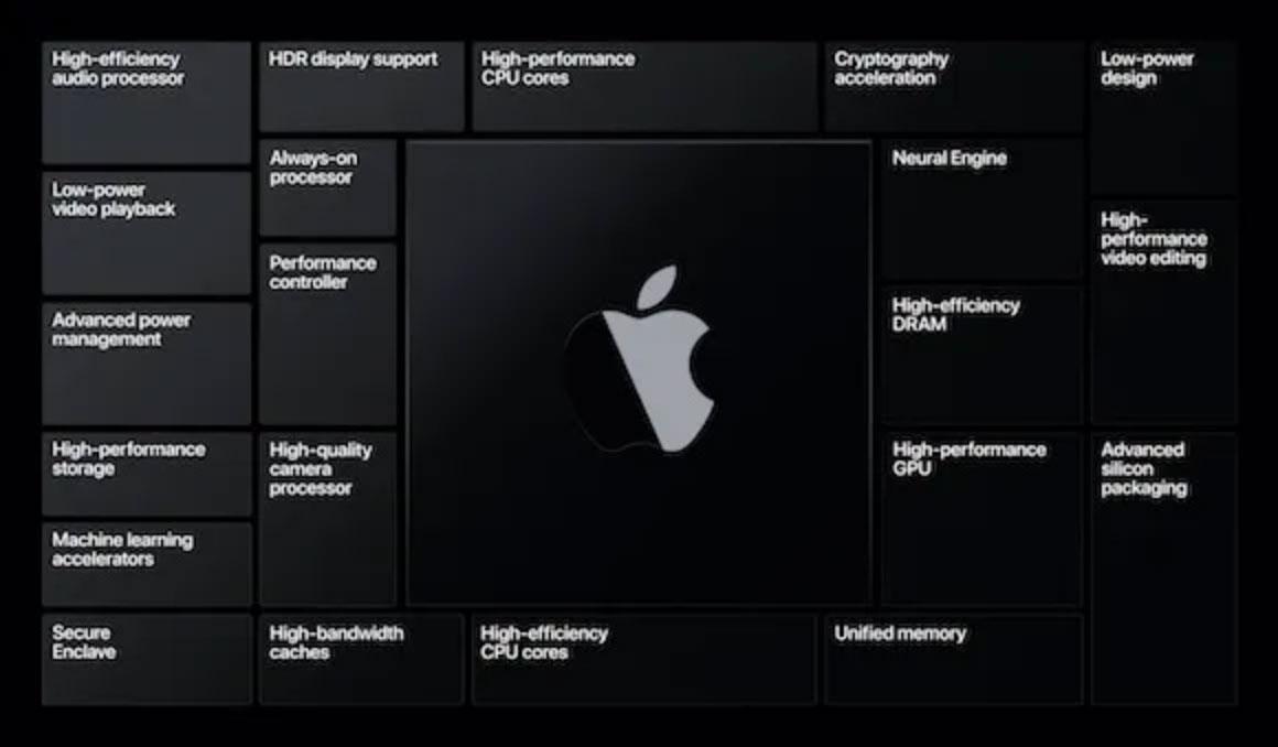 https://blog.atelier-nii.com/blog/2020/06/24/Apple-silicon.jpg